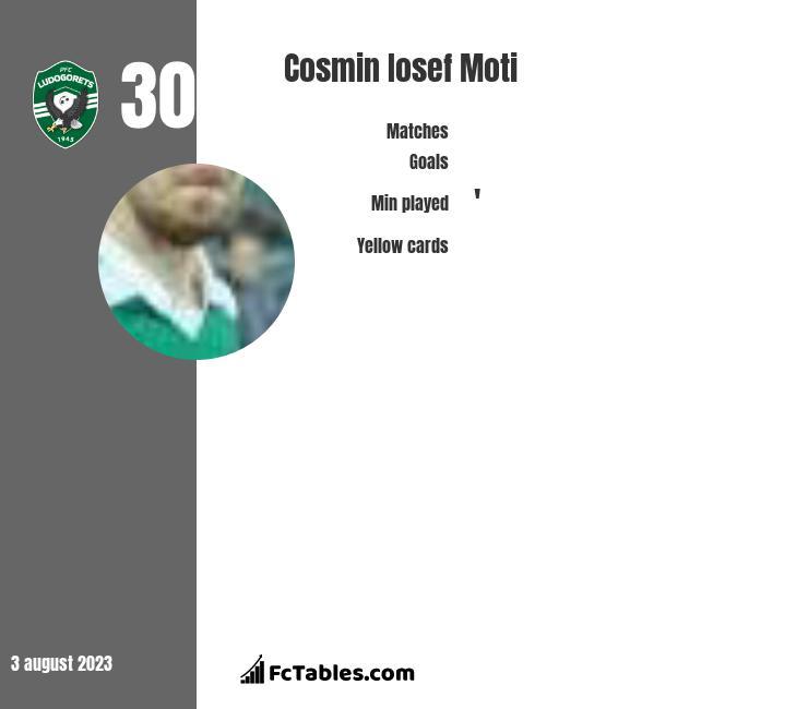 Cosmin Iosef Moti infographic