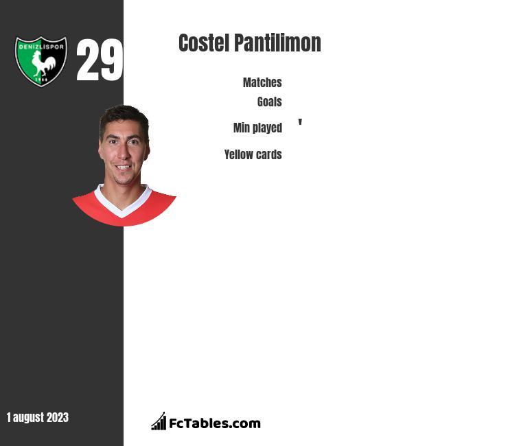 Costel Pantilimon infographic