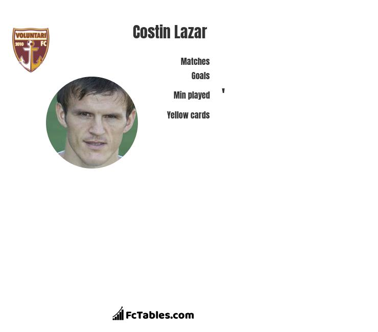 Costin Lazar infographic statistics for FC Voluntari