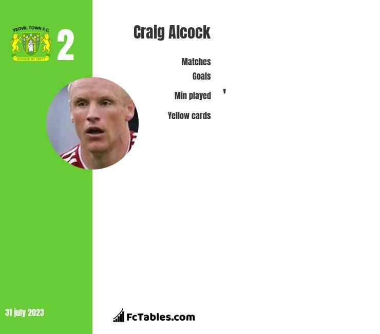 Craig Alcock infographic