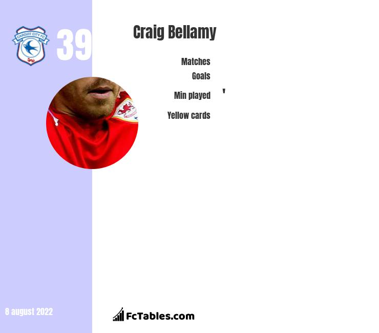 Craig Bellamy infographic statistics for Cardiff City