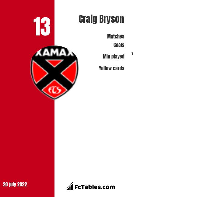 Craig Bryson infographic