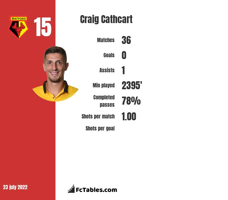 Craig Cathcart infographic statistics for Watford