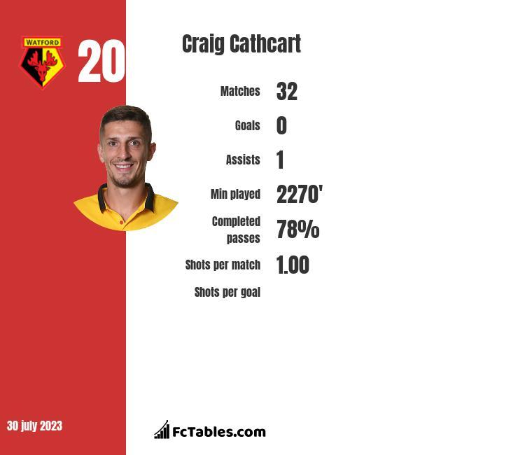 Craig Cathcart infographic