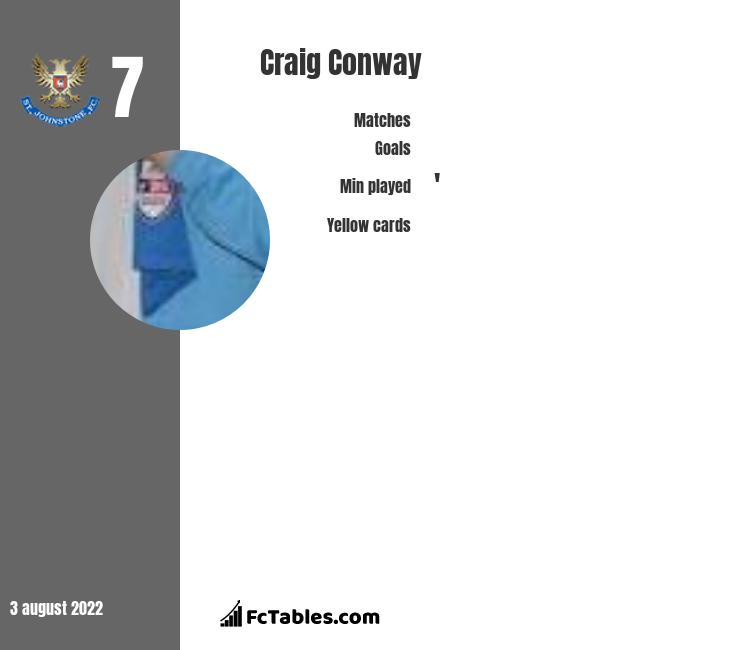 Craig Conway infographic