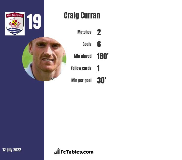 Craig Curran infographic statistics for Dundee United