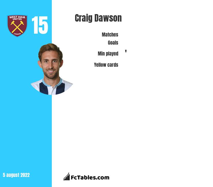 Craig Dawson infographic statistics for West Bromwich Albion