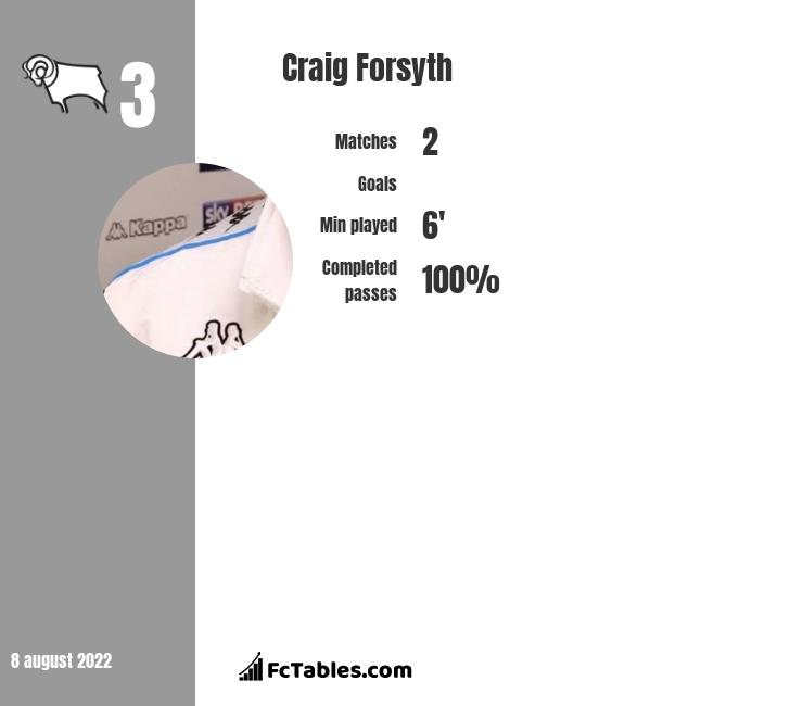 Craig Forsyth infographic statistics for Derby County