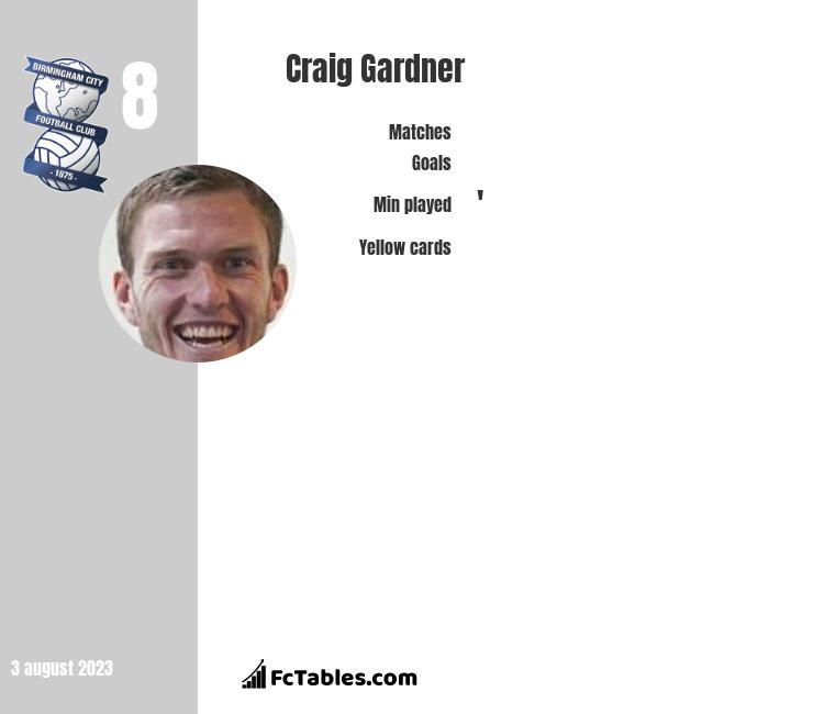 Craig Gardner infographic