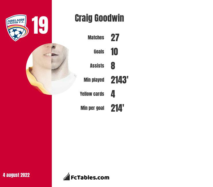 Craig Goodwin infographic statistics for Adelaide United
