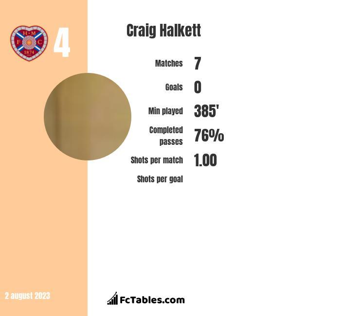 Craig Halkett infographic