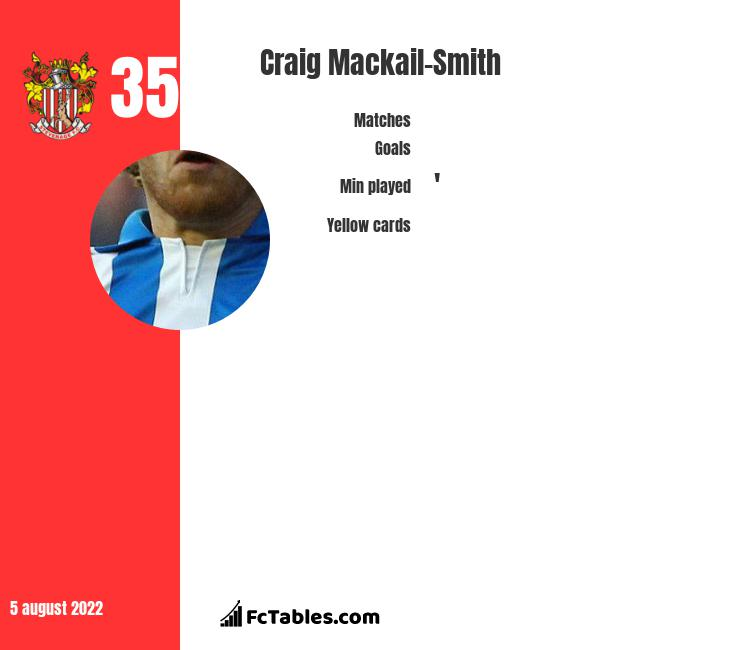 Craig Mackail-Smith infographic