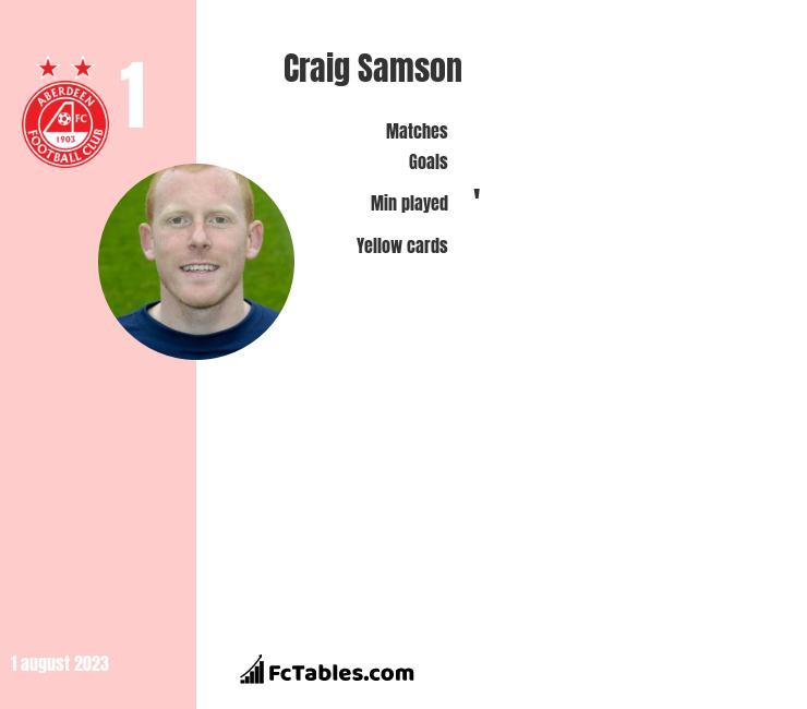 Craig Samson infographic