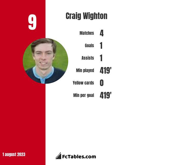 Craig Wighton infographic