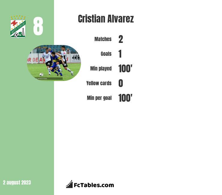 Cristian Alvarez infographic