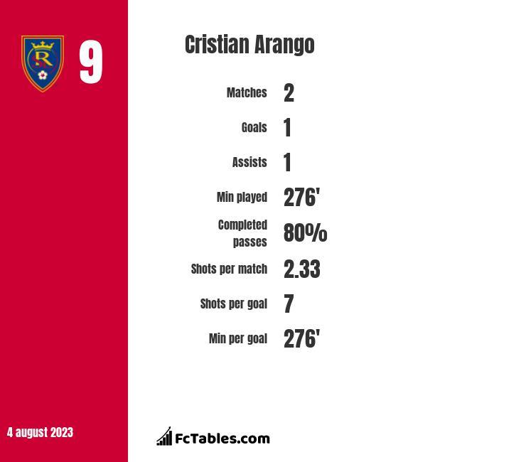 Cristian Arango infographic