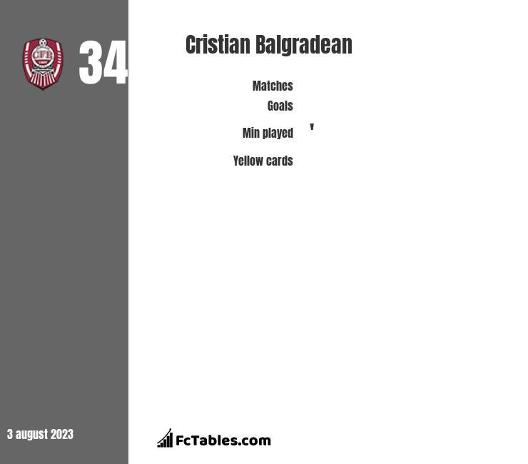 Cristian Balgradean infographic