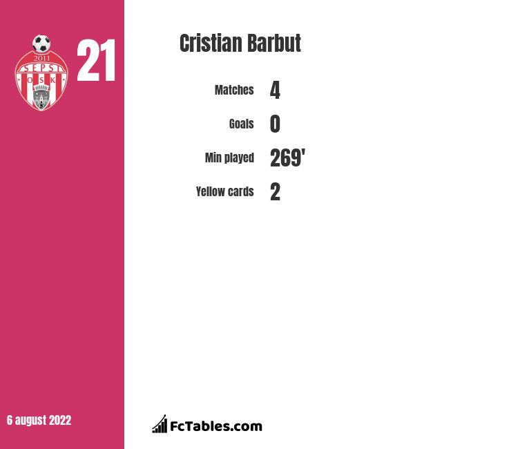 Cristian Barbut infographic