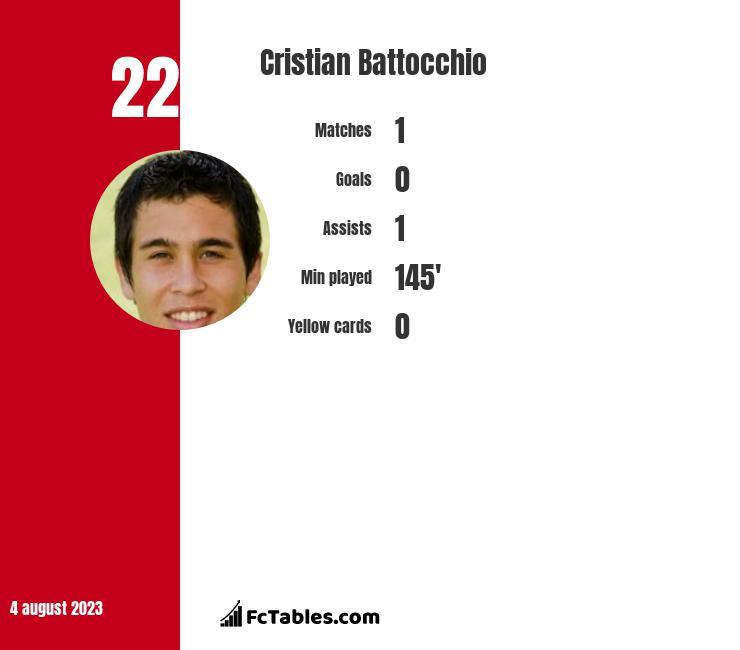 Cristian Battocchio infographic