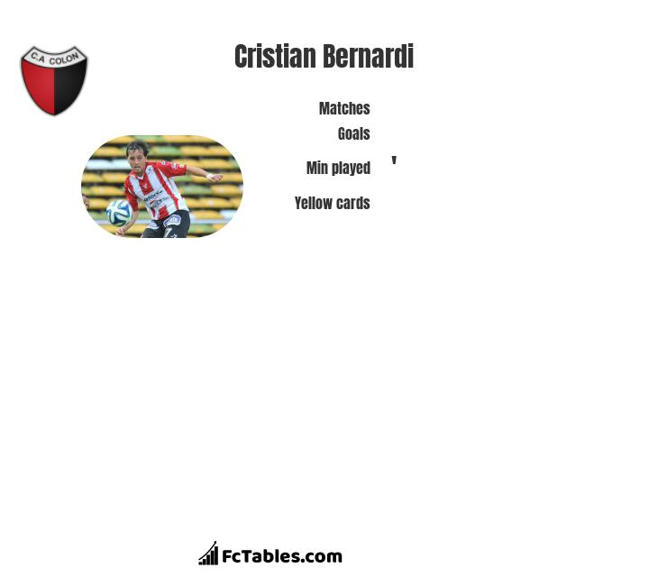 Cristian Bernardi infographic statistics for Colon
