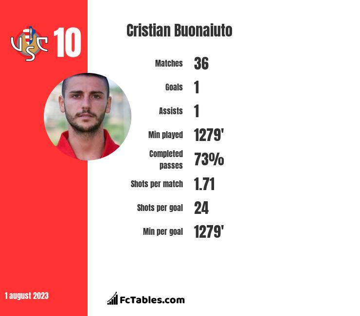 Cristian Buonaiuto infographic