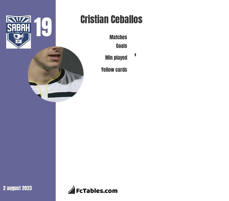 Cristian Ceballos infographic