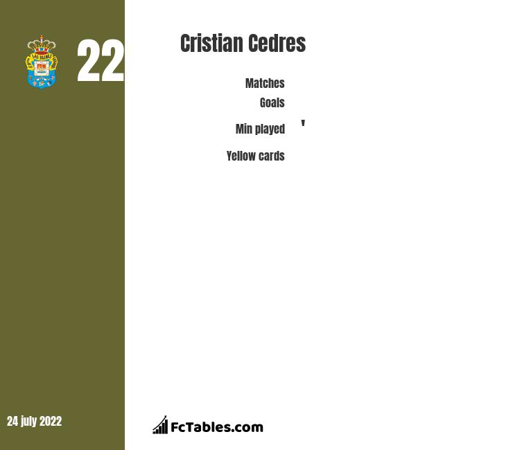 Cristian Cedres infographic