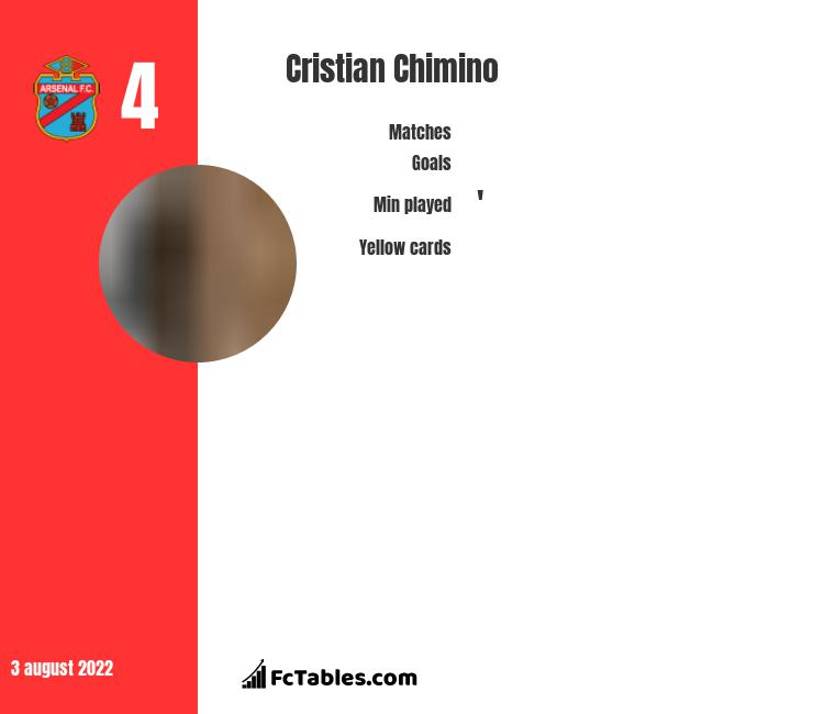 Cristian Chimino infographic statistics for Huracan