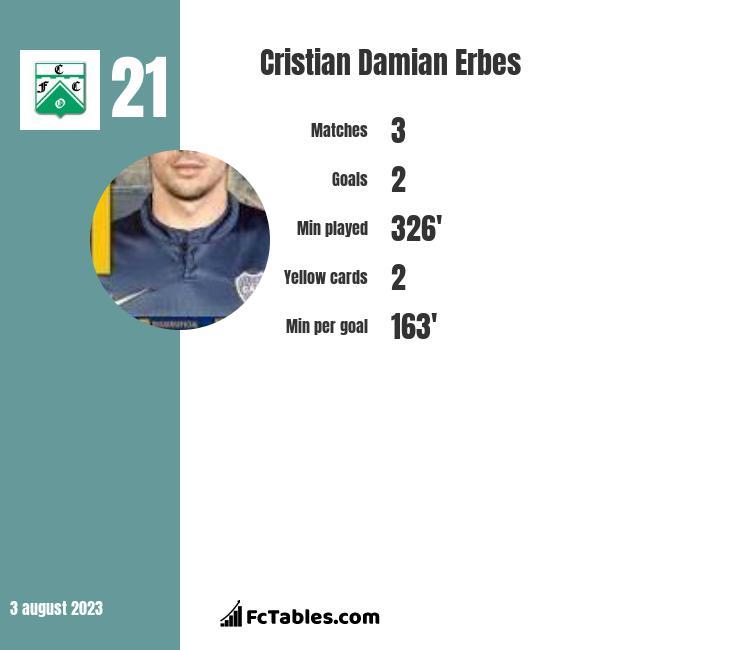 Cristian Damian Erbes infographic