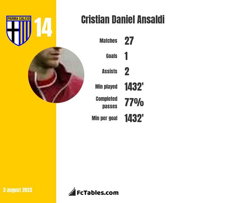 Cristian Daniel Ansaldi infographic
