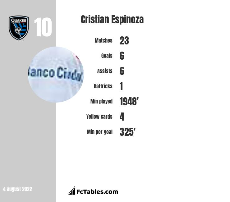 Cristian Espinoza infographic statistics for San Jose Earthquakes