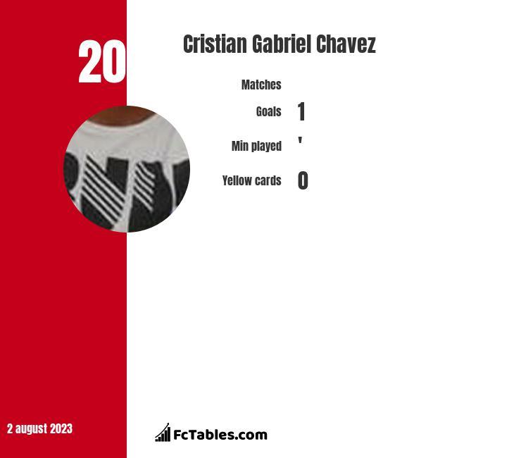 Cristian Gabriel Chavez infographic