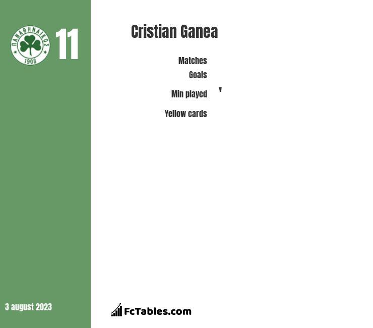 Cristian Ganea infographic