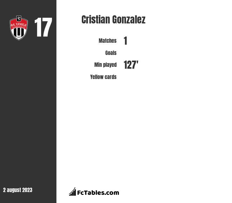 Cristian Gonzalez infographic