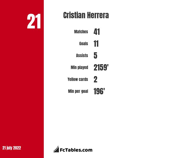 Cristian Herrera infographic