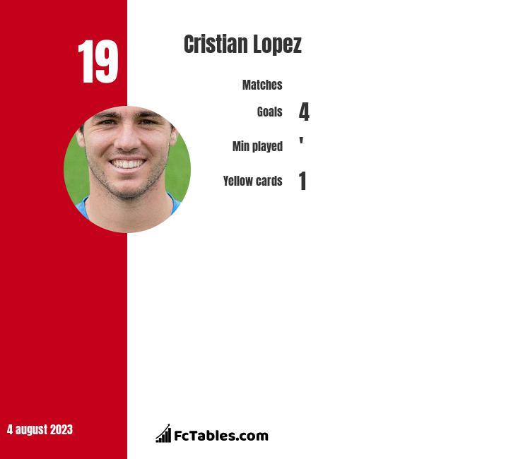 Cristian Lopez infographic