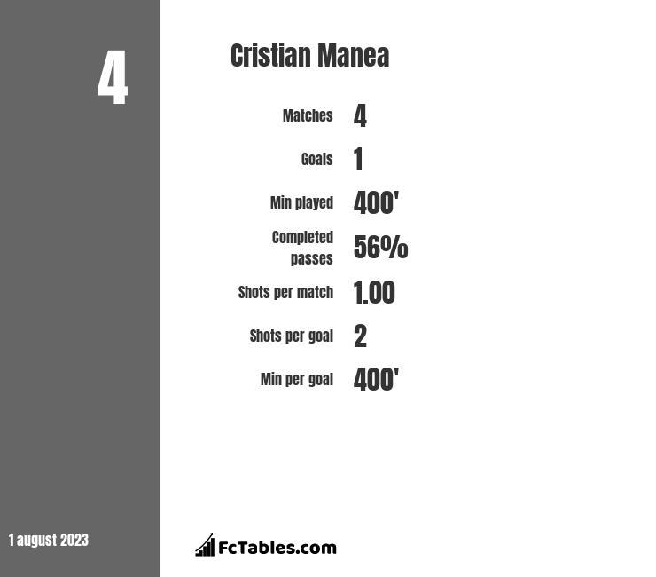 Cristian Manea infographic