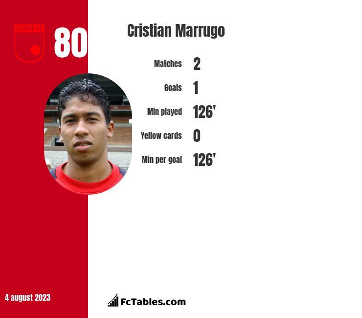 Cristian Marrugo infographic