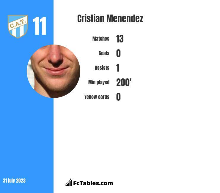 Cristian Menendez infographic