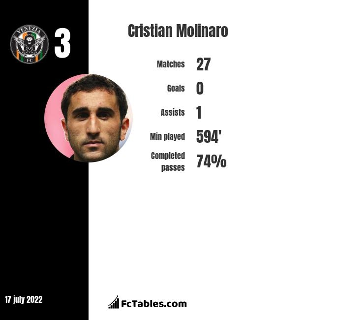 Cristian Molinaro infographic