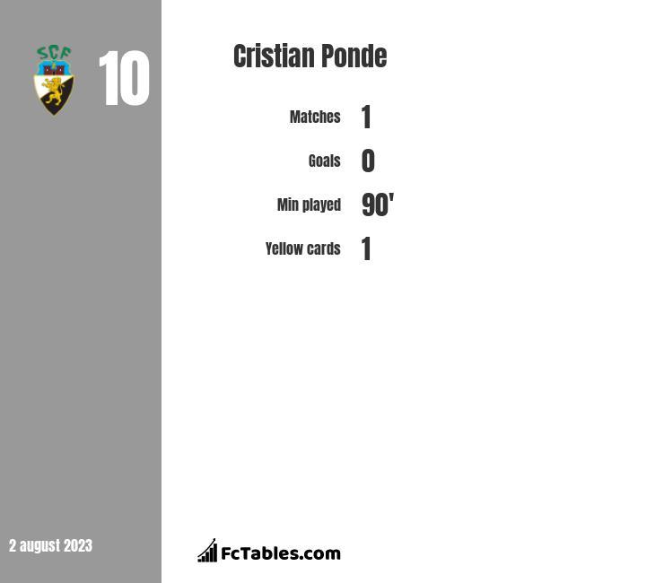 Cristian Ponde infographic