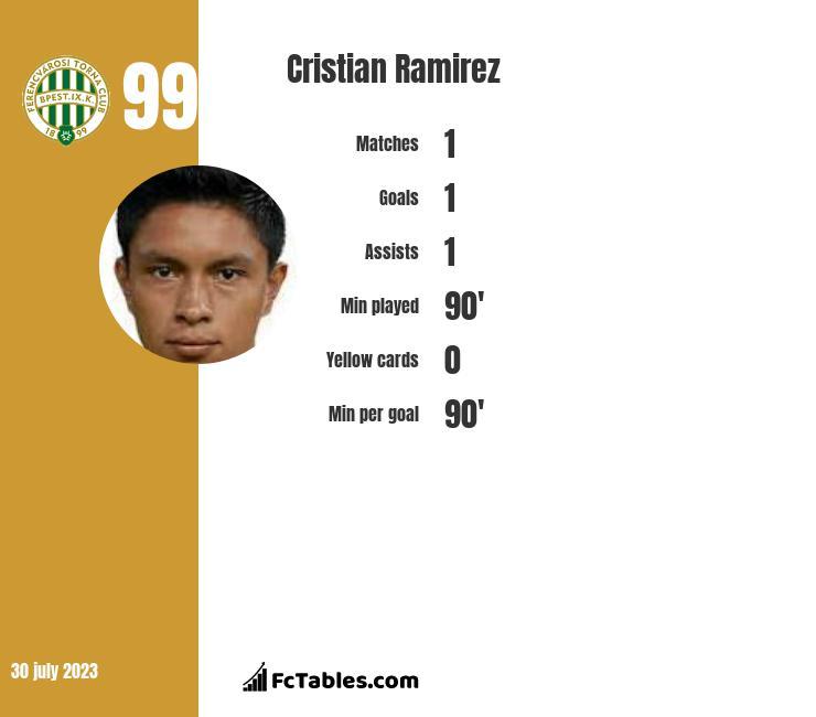 Cristian Ramirez infographic