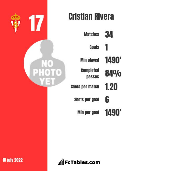 Cristian Rivera infographic