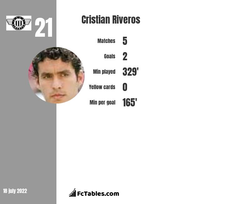 Cristian Riveros infographic
