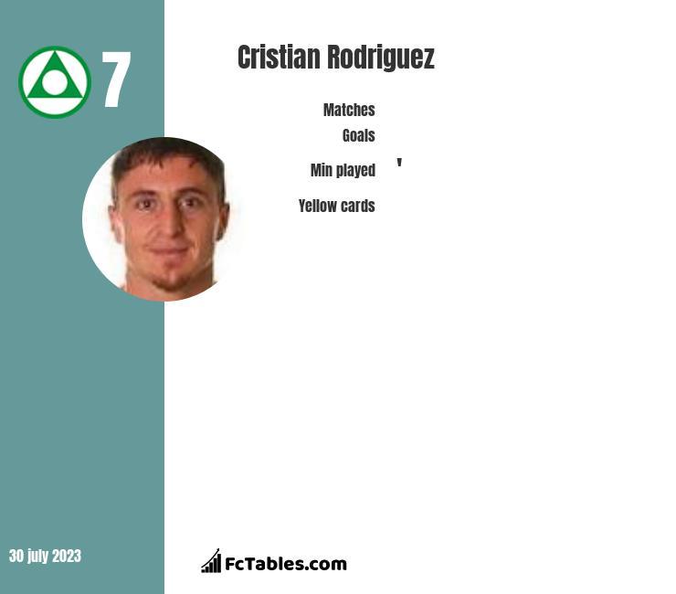 Cristian Rodriguez infographic