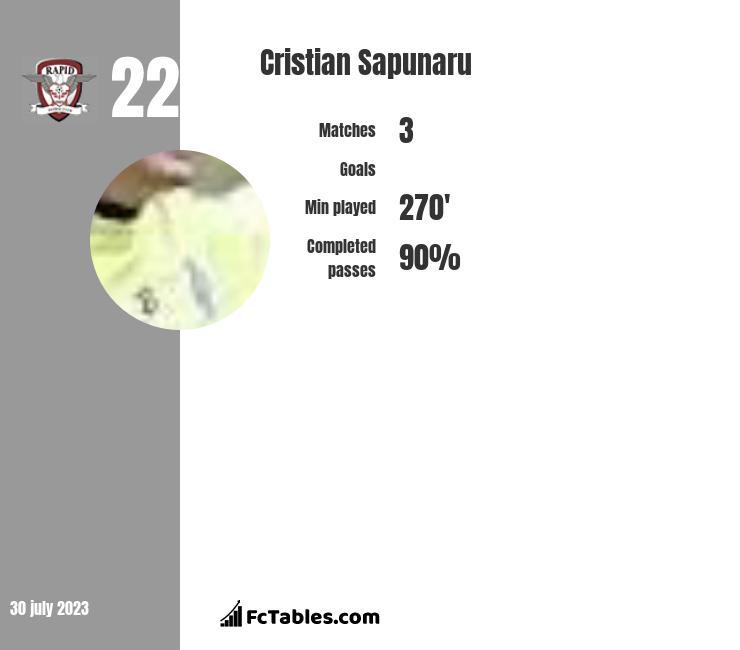 Cristian Sapunaru infographic
