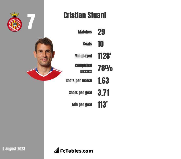 Cristian Stuani infographic