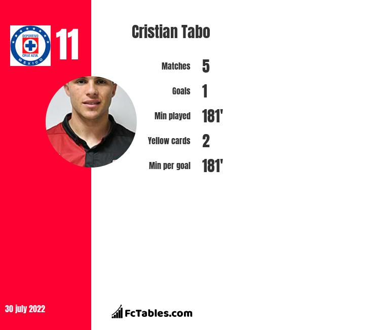 Cristian Tabo infographic