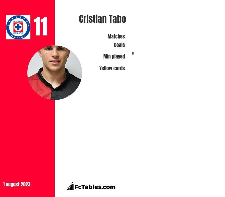 Cristian Tabo infographic