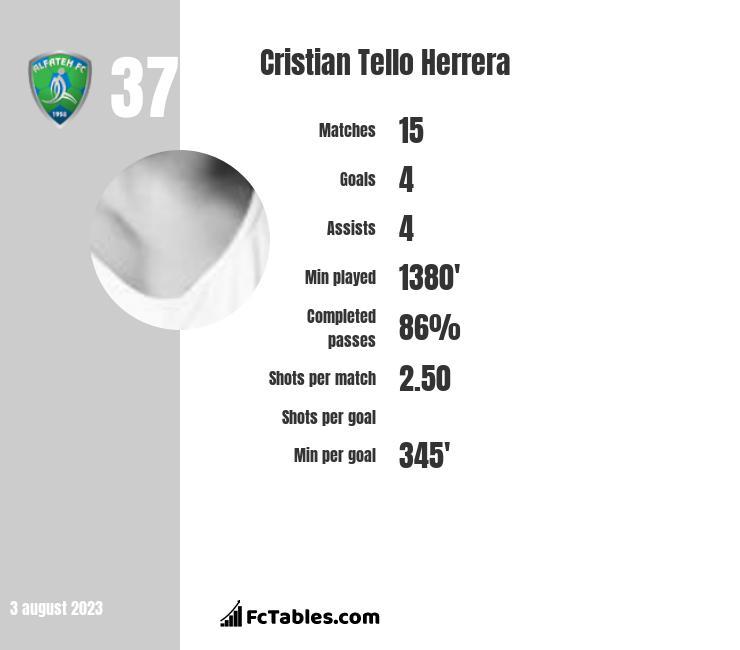 Cristian Tello infographic